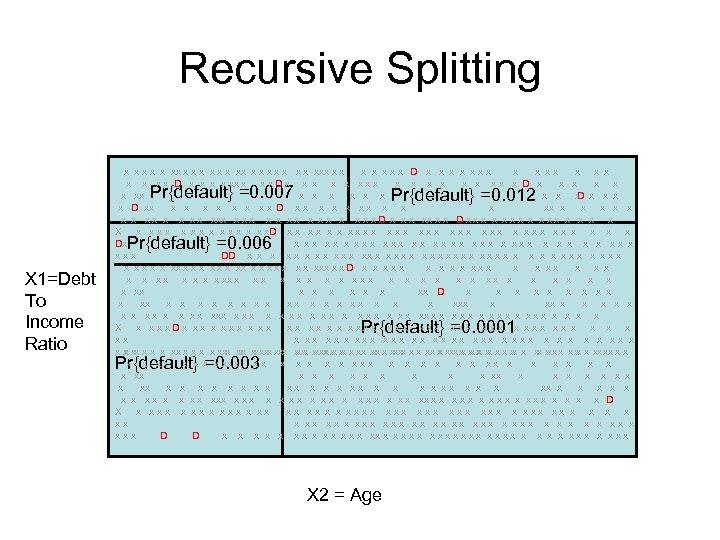 Recursive Splitting x x xx x xxx x x xxx D x x xxx