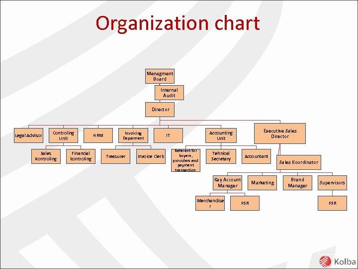 Organization chart Menagment Board Internal Audit Director Legal Advisor Controling Unit Sales Kontroling Financial
