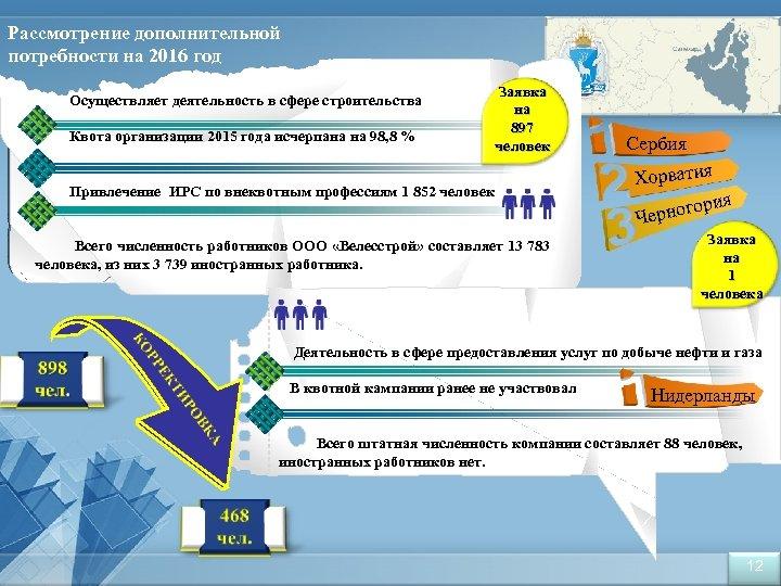 Рассмотрение дополнительной потребности на 2016 год Осуществляет деятельность в сфере строительства Квота организации 2015