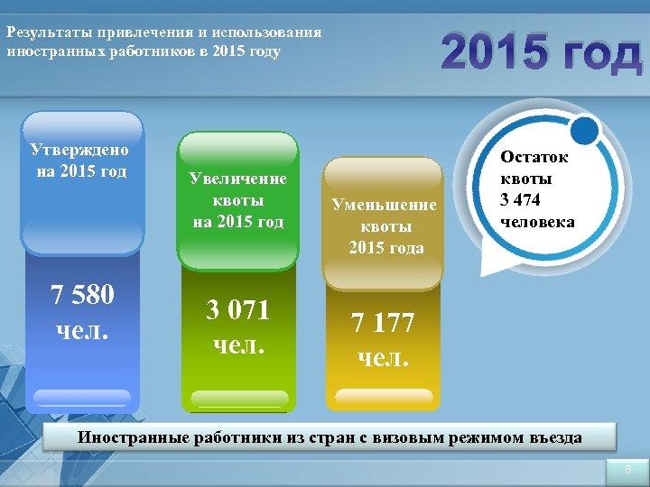 2015 год Результаты привлечения и использования иностранных работников в 2015 году Утверждено на 2015