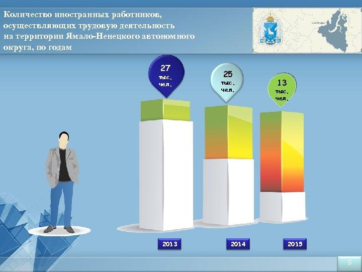 Количество иностранных работников, осуществляющих трудовую деятельность на территории Ямало-Ненецкого автономного округа, по годам 27