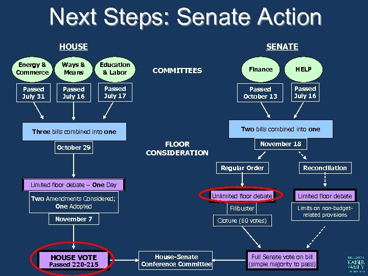 Next Steps: Senate Action HOUSE SENATE Energy & Commerce Ways & Means Education &