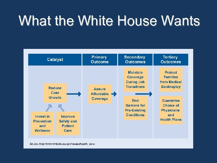 What the White House Wants