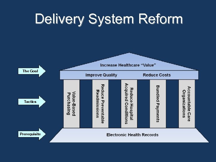 Delivery System Reform The Goal Tactics Prerequisite