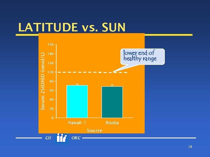 LATITUDE vs. SUN lower end of healthy range CU ORC 18