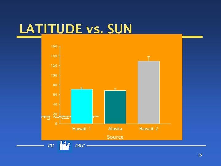 LATITUDE vs. SUN CU ORC 19