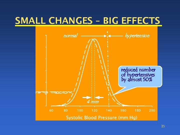 SMALL CHANGES – BIG EFFECTS normal hypertension reduced number of hypertensives by almost 50%