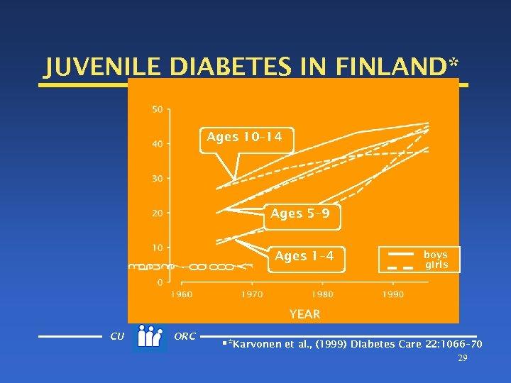 JUVENILE DIABETES IN FINLAND* Ages 10– 14 Ages 5– 9 Ages 1– 4 CU