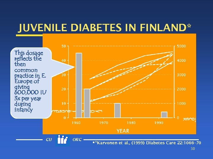 JUVENILE DIABETES IN FINLAND* This dosage reflects then common practice in E. Europe of