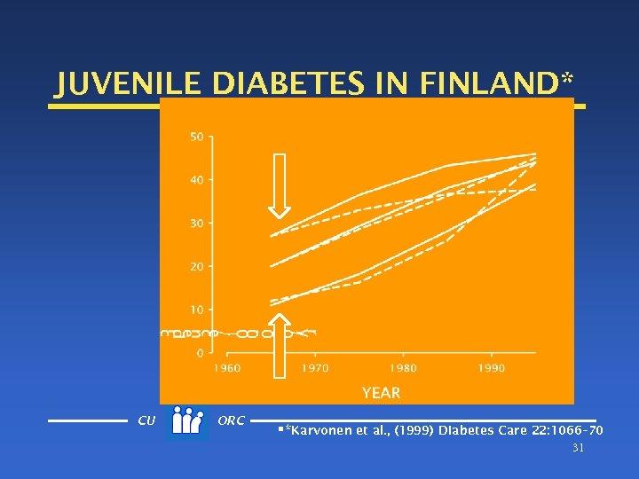 JUVENILE DIABETES IN FINLAND* CU ORC §*Karvonen et al. , (1999) Diabetes Care 22: