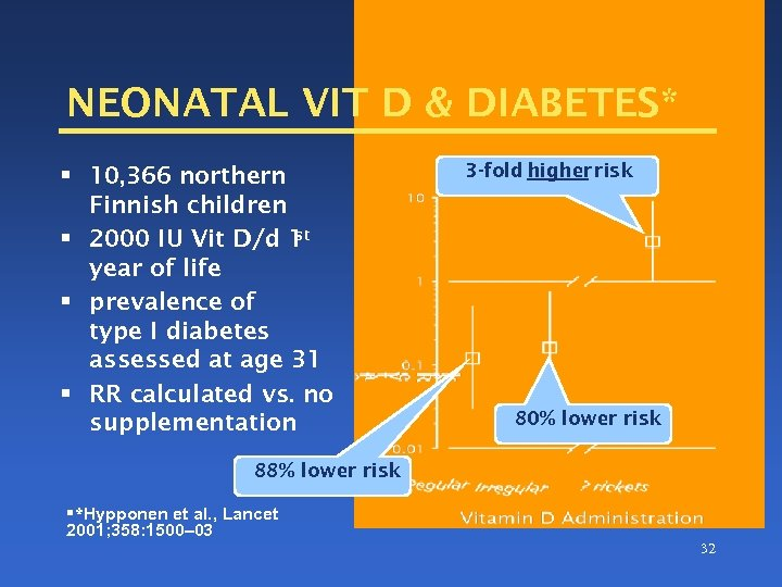 NEONATAL VIT D & DIABETES* § 10, 366 northern Finnish children st § 2000