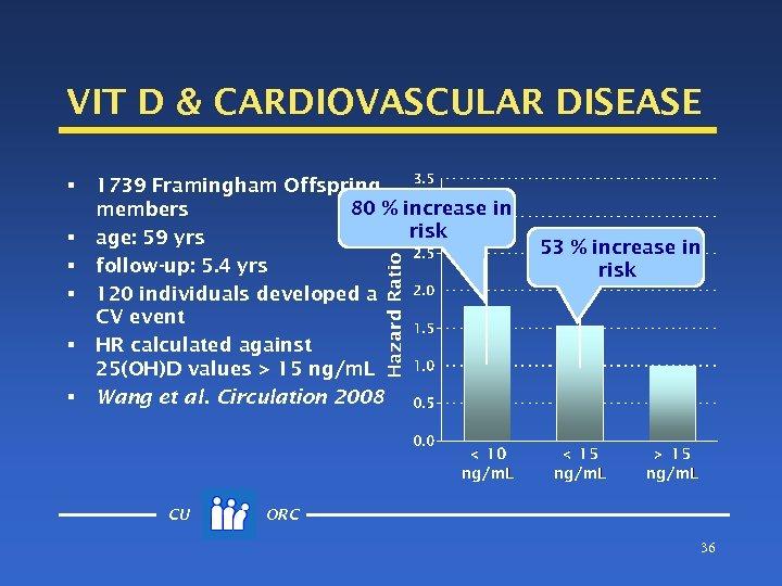 VIT D & CARDIOVASCULAR DISEASE § § § 1739 Framingham Offspring 80 % increase