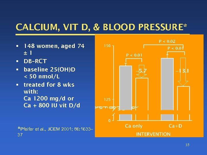 CALCIUM, VIT D, & BLOOD PRESSURE* § 148 women, aged 74 ± 1 §