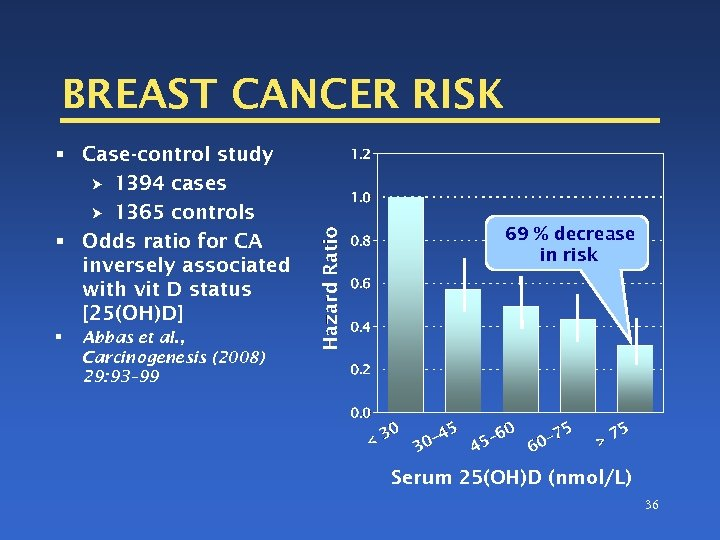 BREAST CANCER RISK § Case-control study 1394 cases 1365 controls § Odds ratio for