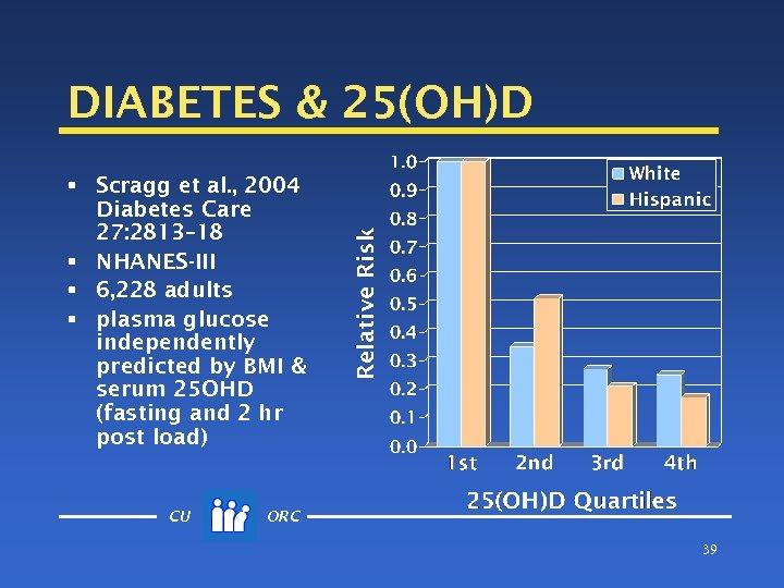 DIABETES & 25(OH)D § Scragg et al. , 2004 Diabetes Care 27: 2813– 18