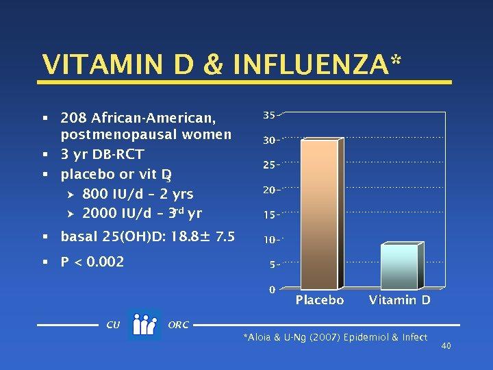VITAMIN D & INFLUENZA* § 208 African-American, postmenopausal women § 3 yr DB-RCT §