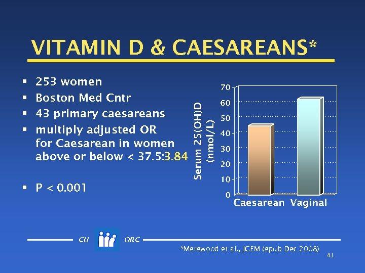 VITAMIN D & CAESAREANS* § § 253 women Boston Med Cntr 43 primary caesareans