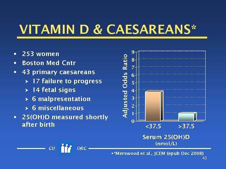 VITAMIN D & CAESAREANS* § 253 women § Boston Med Cntr § 43 primary