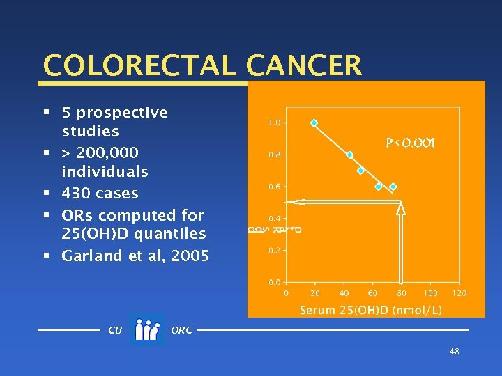 COLORECTAL CANCER § 5 prospective studies § > 200, 000 individuals § 430 cases
