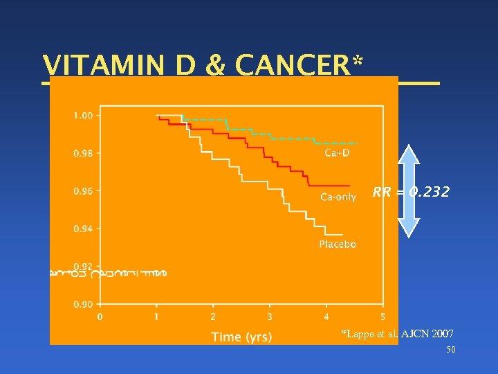 VITAMIN D & CANCER* RR = 0. 232 *Lappe et al. AJCN 2007 50