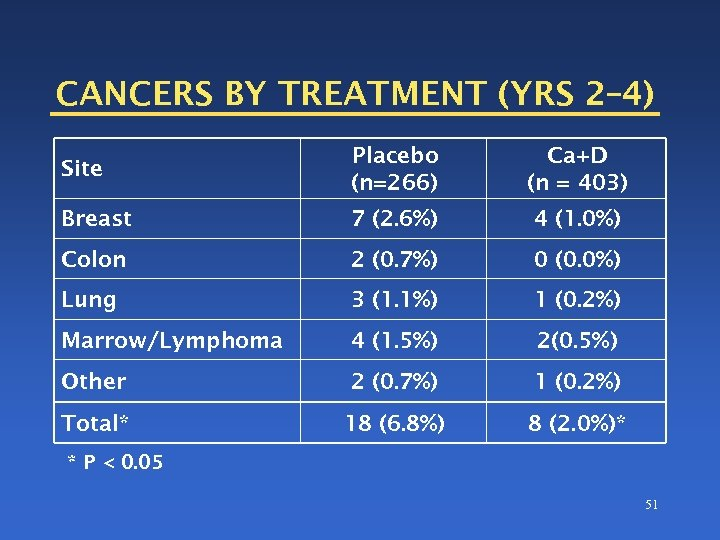 CANCERS BY TREATMENT (YRS 2– 4) Site Placebo (n=266) Ca+D (n = 403) Breast