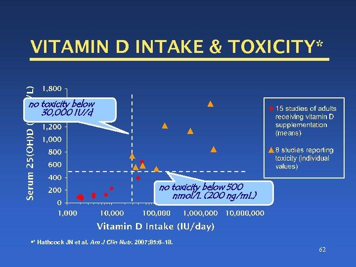 VITAMIN D INTAKE & TOXICITY* no toxicity below 30, 000 IU/d no toxicity below