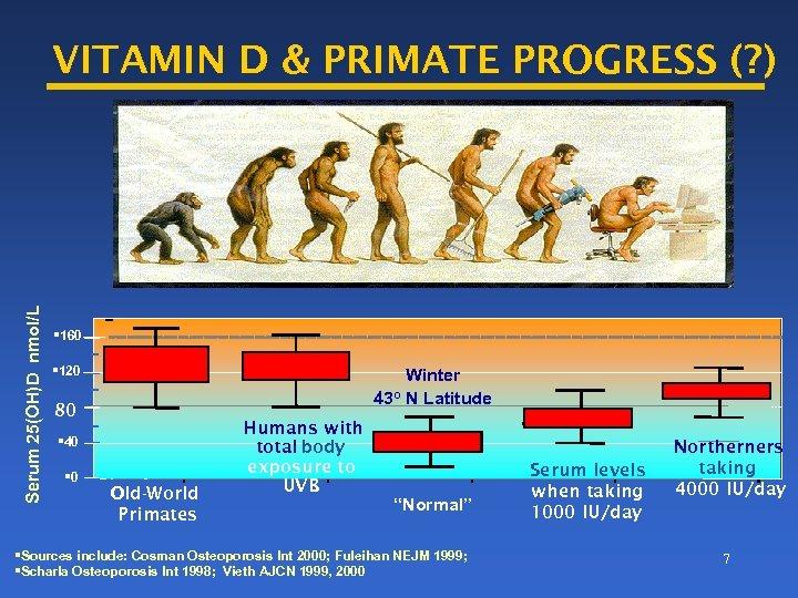 Serum 25(OH)D nmol/L VITAMIN D & PRIMATE PROGRESS (? ) § 160 § 120