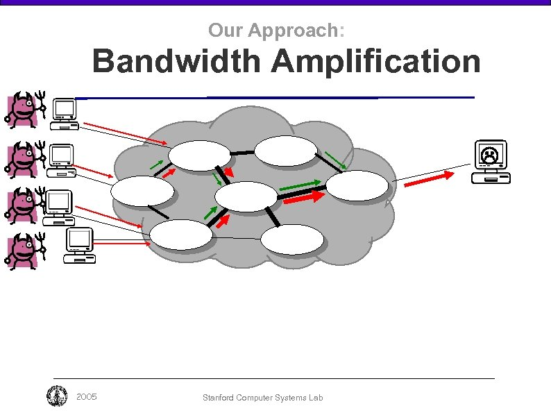 Our Approach: Bandwidth Amplification 2005 Stanford Computer Systems Lab