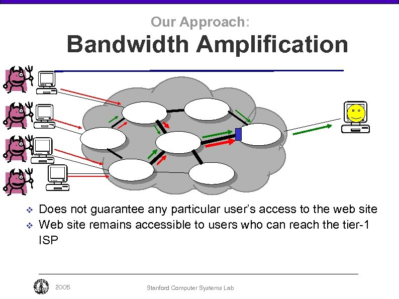 Our Approach: Bandwidth Amplification v v Does not guarantee any particular user's access to
