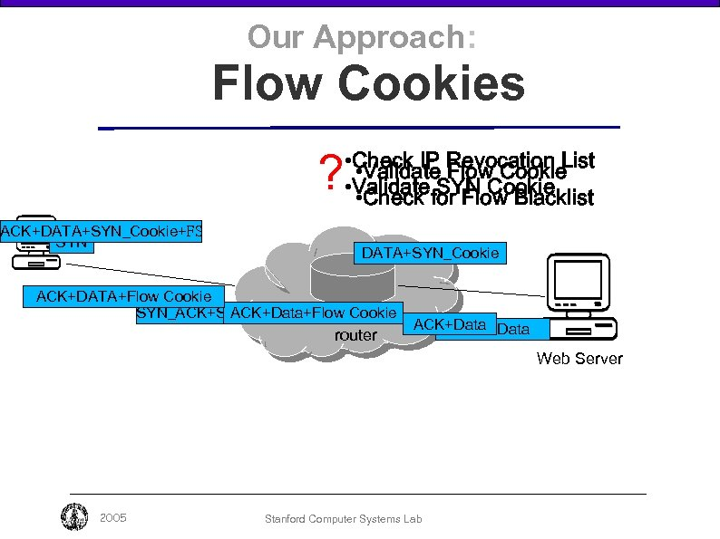 Our Approach: Flow Cookies ? • Check IP Revocation List • Validate Flow Cookie
