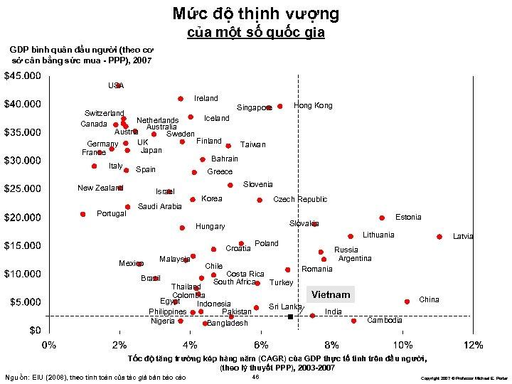 Mức độ thịnh vượng của một số quốc gia GDP bình quân đầu người