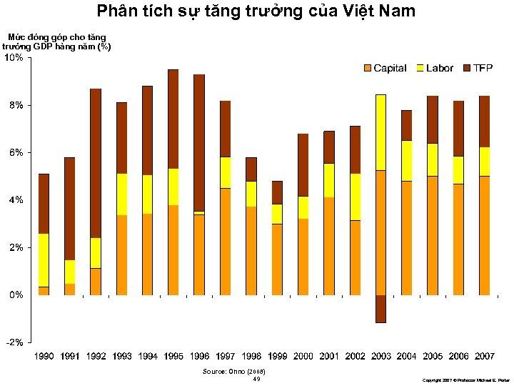 Phân tích sự tăng trưởng của Việt Nam Mức đóng góp cho tăng trưởng