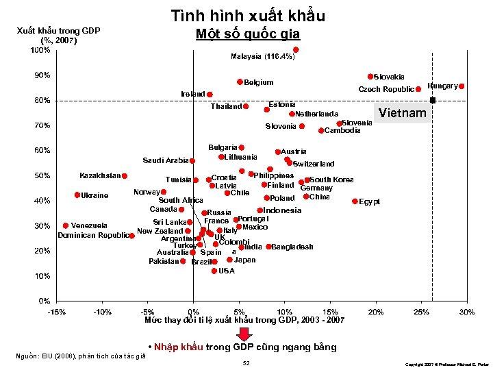 Tình hình xuất khẩu Xuất khẩu trong GDP (%, 2007) Một số quốc gia