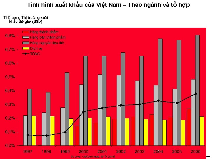 Tình hình xuất khẩu của Việt Nam – Theo ngành và tổ hợp Tỉ