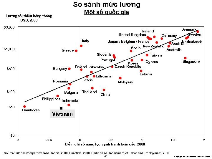 So sánh mức lương Một số quốc gia Lương tối thiểu hàng tháng USD,
