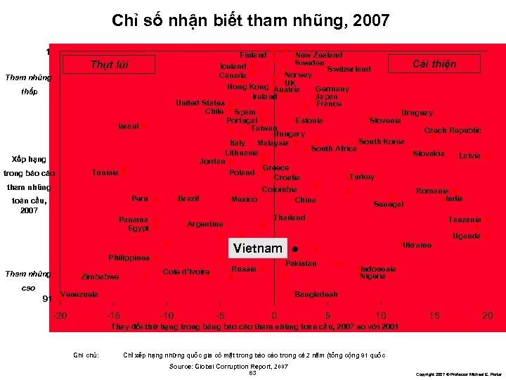 Chỉ số nhận biết tham nhũng, 2007 1 Finland Thụt lùi Tham nhũng thấp