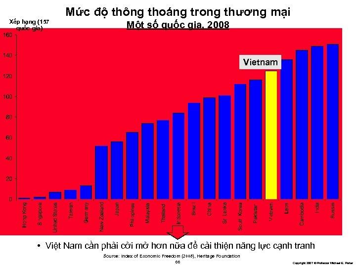 Mức độ thông thoáng trong thương mại Xếp hạng (157 quốc gia) Một số