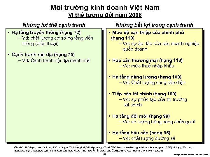 Môi trường kinh doanh Việt Nam Vị thế tương đối năm 2008 Những lợi