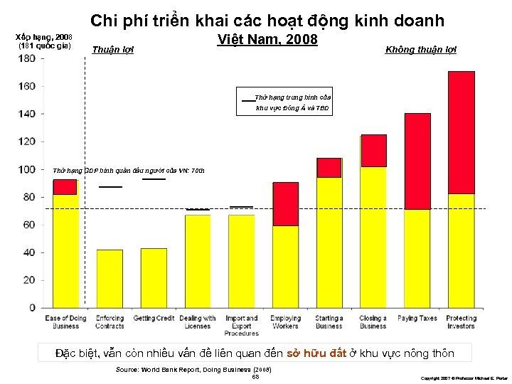 Chi phí triển khai các hoạt động kinh doanh Xếp hạng, 2008 (181 quốc