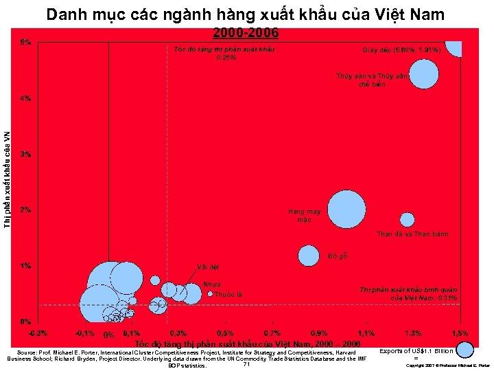 Danh mục các ngành hàng xuất khẩu của Việt Nam 2000 -2006 Tốc độ