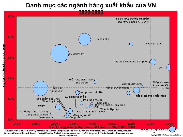 Danh mục các ngành hàng xuất khẩu của VN 2000 -2006 Tốc độ tăng