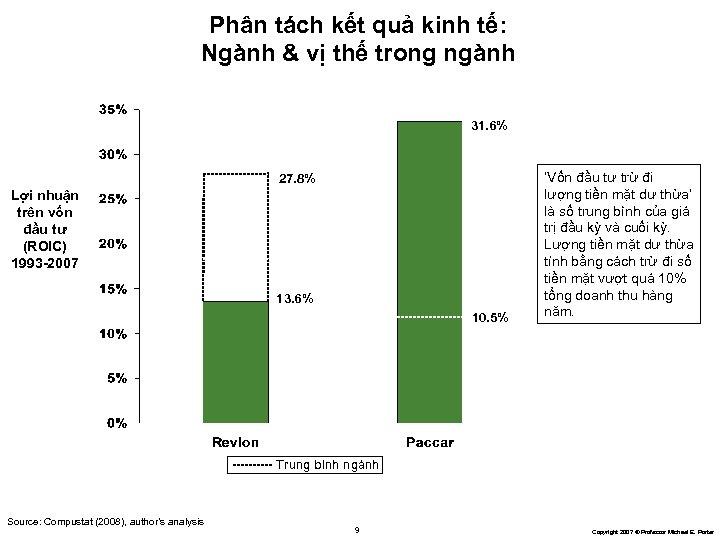 Phân tách kết quả kinh tế: Ngành & vị thế trong ngành 31. 6%