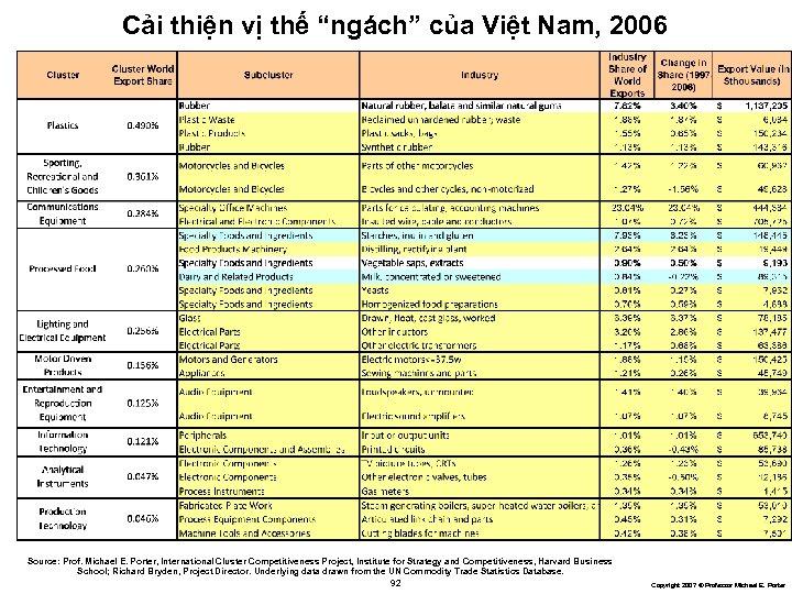 """Cải thiện vị thế """"ngách"""" của Việt Nam, 2006 Source: Prof. Michael E. Porter,"""