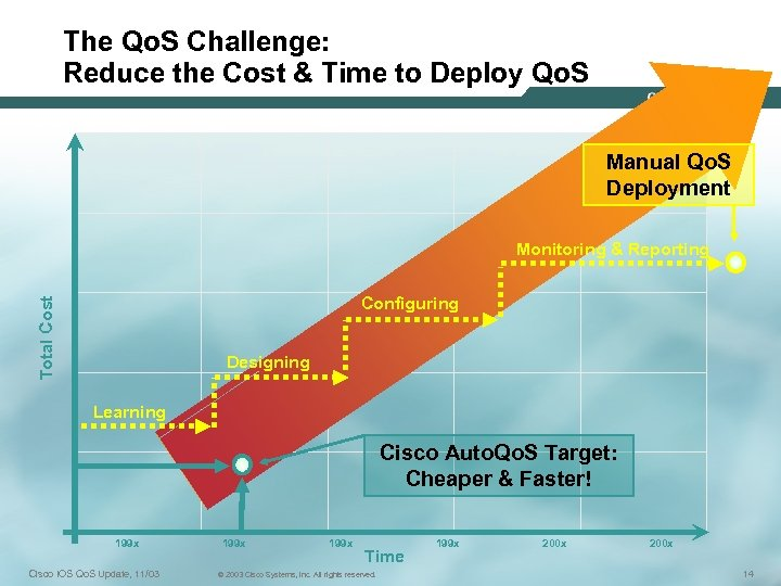 The Qo. S Challenge: Reduce the Cost & Time to Deploy Qo. S Manual