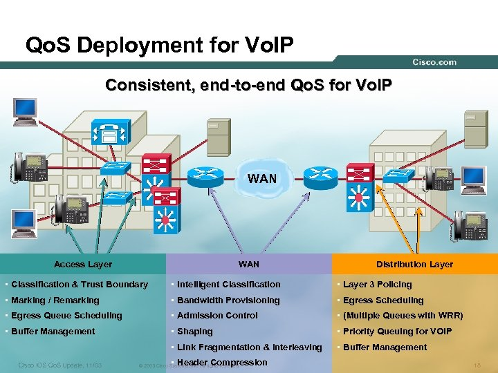 Qo. S Deployment for Vo. IP Consistent, end-to-end Qo. S for Vo. IP WAN