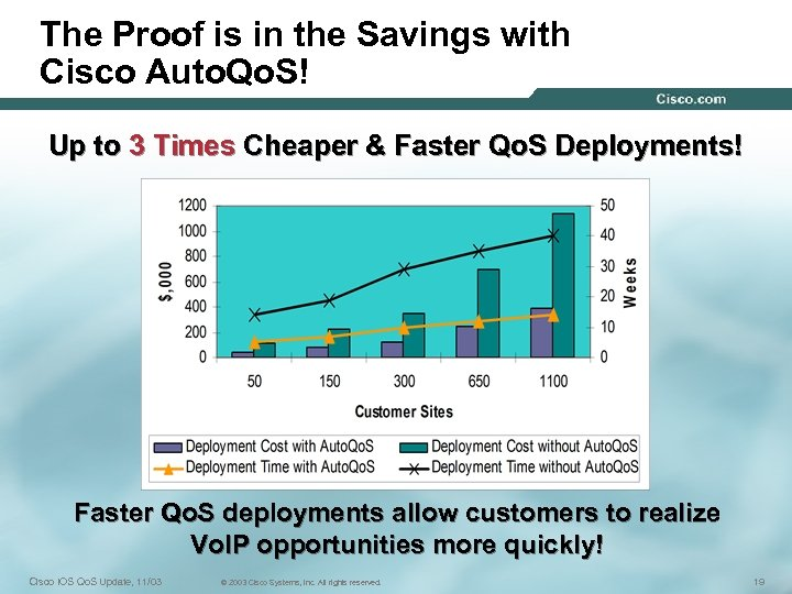 The Proof is in the Savings with Cisco Auto. Qo. S! Up to 3