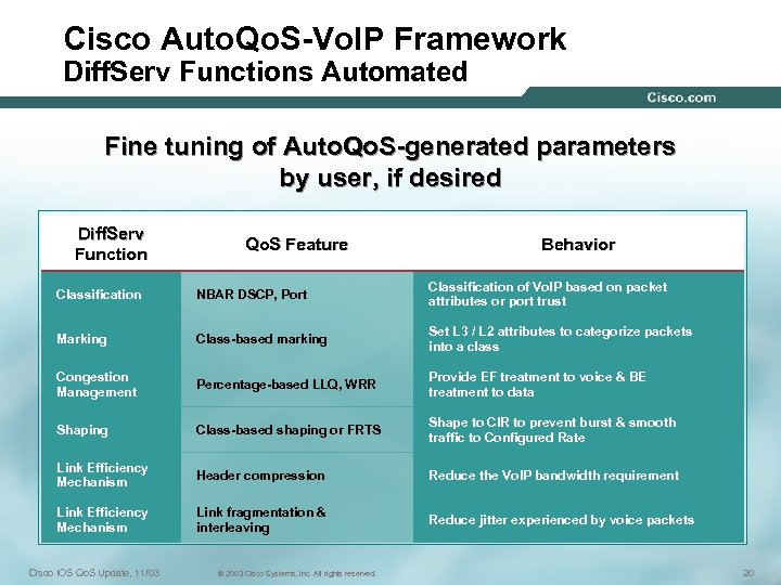 Cisco Auto. Qo. S-Vo. IP Framework Diff. Serv Functions Automated Fine tuning of Auto.