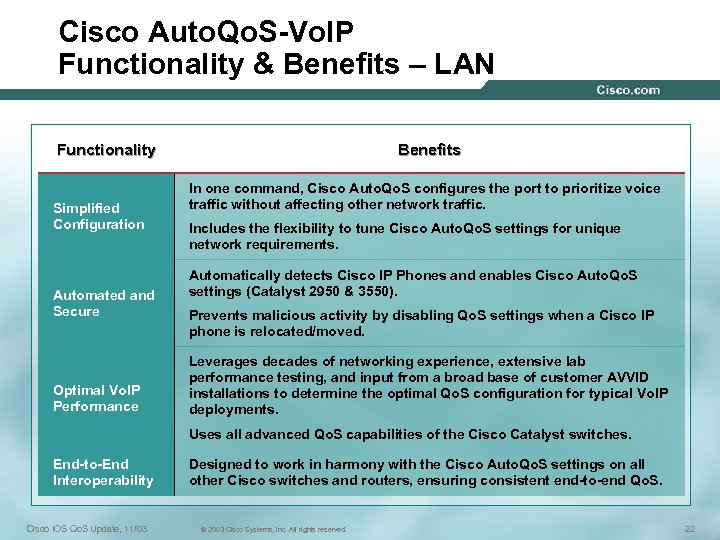 Cisco Auto. Qo. S-Vo. IP Functionality & Benefits – LAN Functionality Simplified Configuration Automated