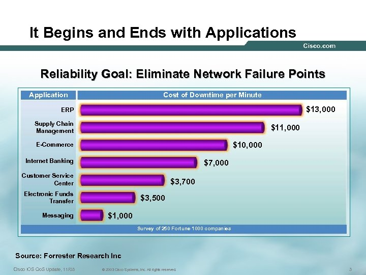 It Begins and Ends with Applications Reliability Goal: Eliminate Network Failure Points Application Cost
