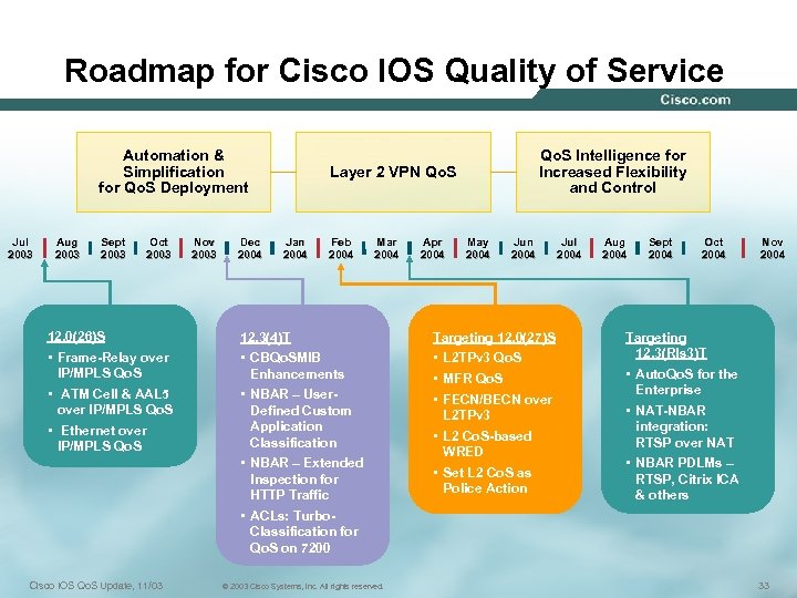 Roadmap for Cisco IOS Quality of Service Automation & Simplification for Qo. S Deployment